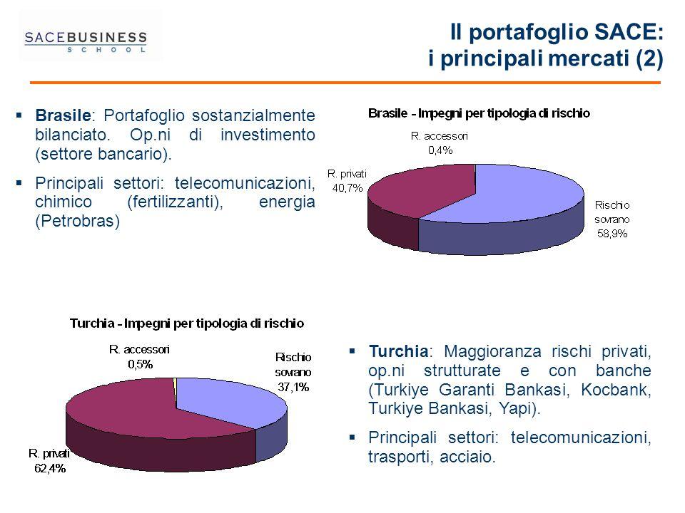 Il portafoglio SACE: i principali mercati (2)