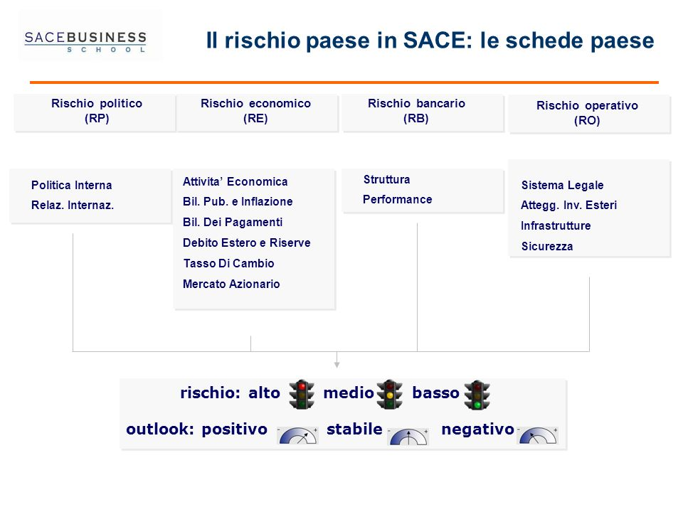 Il rischio paese in SACE: le schede paese