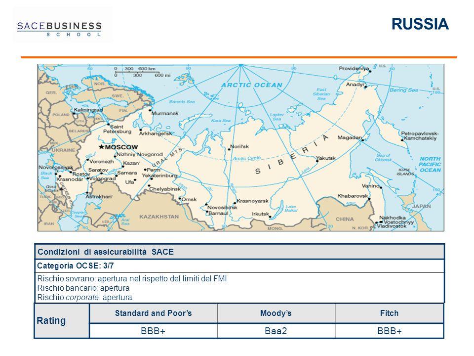 RUSSIA BBB+ Baa2 Condizioni di assicurabilità SACE Rating