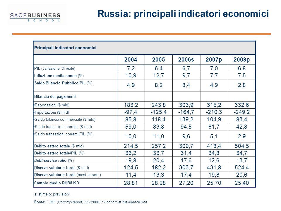 Russia: principali indicatori economici