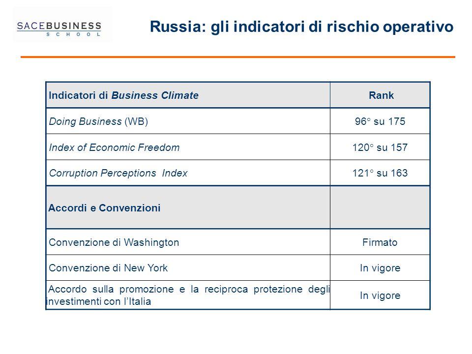 Russia: gli indicatori di rischio operativo
