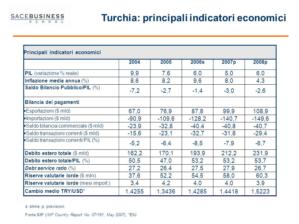Turchia: principali indicatori economici