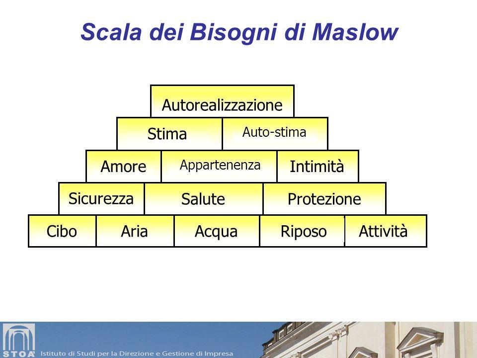 Scala dei Bisogni di Maslow