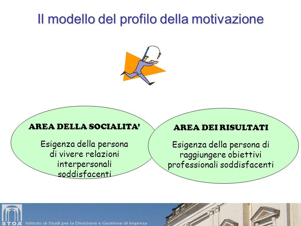 Il modello del profilo della motivazione