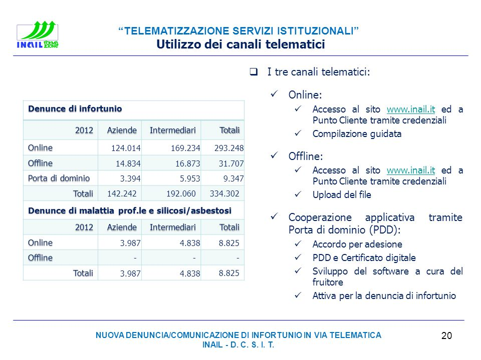 Utilizzo dei canali telematici