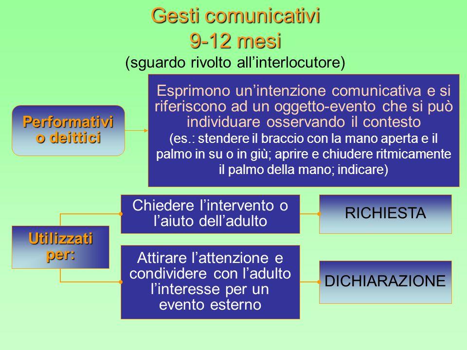 Gesti comunicativi 9-12 mesi (sguardo rivolto all'interlocutore)