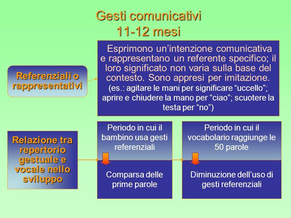 Gesti comunicativi 11-12 mesi