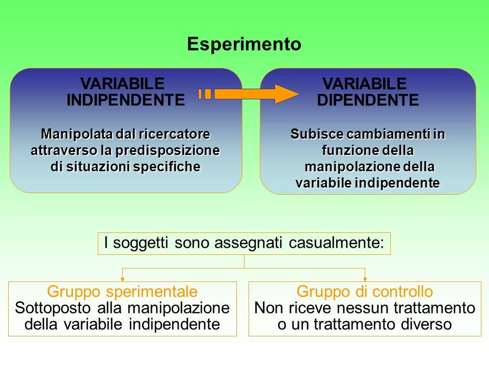 Esperimento VARIABILE INDIPENDENTE VARIABILE DIPENDENTE