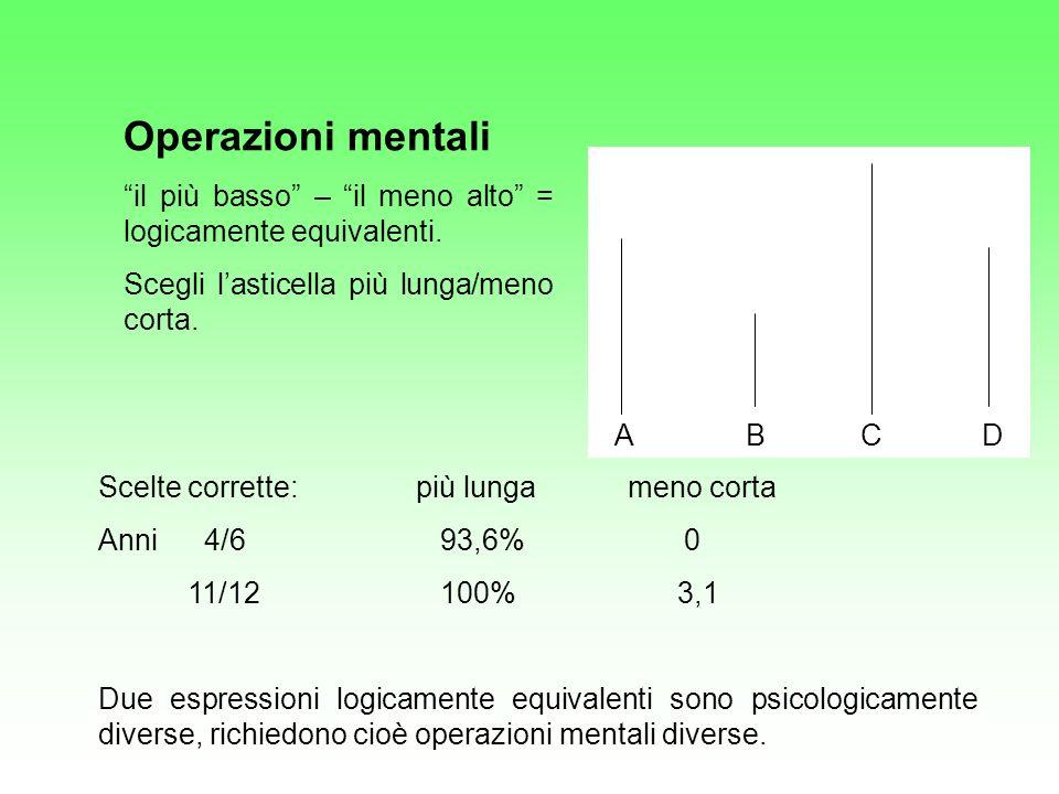 Operazioni mentali il più basso – il meno alto = logicamente equivalenti. Scegli l'asticella più lunga/meno corta.