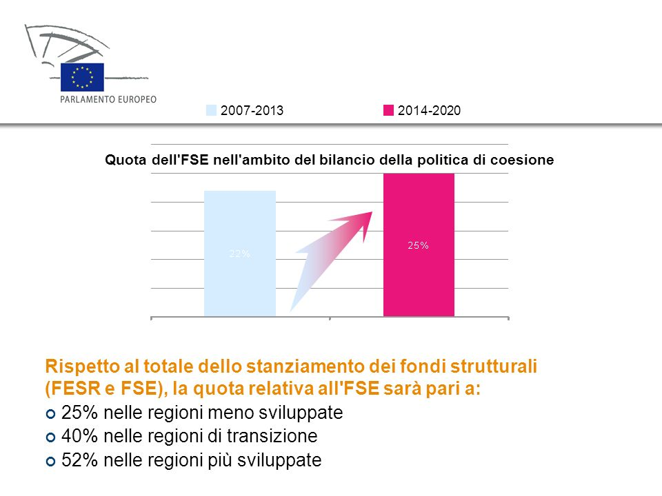 Quota dell FSE nell ambito del bilancio della politica di coesione