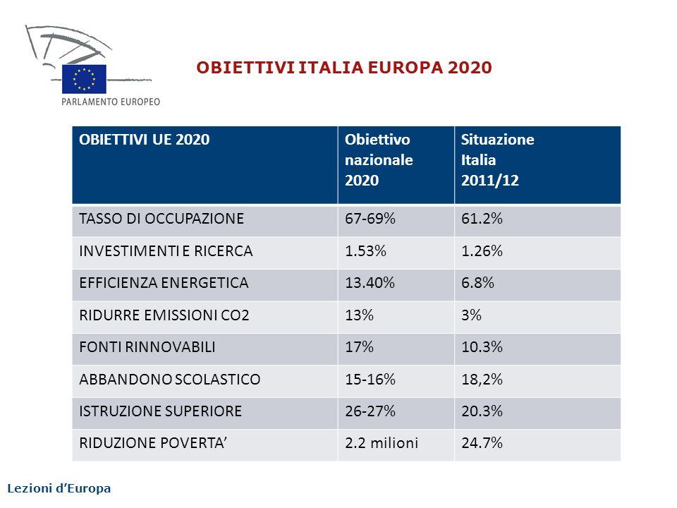 INVESTIMENTI E RICERCA 1.53% 1.26% EFFICIENZA ENERGETICA 13.40% 6.8%