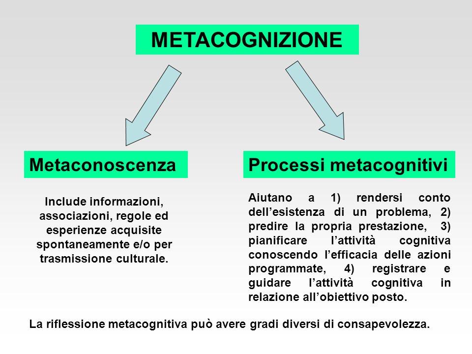 METACOGNIZIONE Metaconoscenza Processi metacognitivi