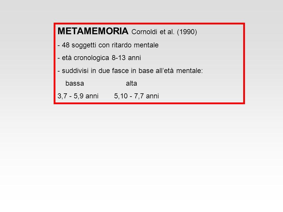 METAMEMORIA Cornoldi et al. (1990)