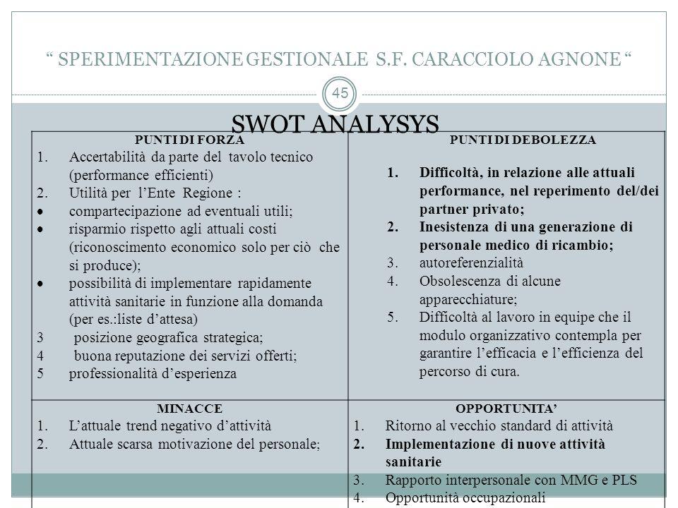 SPERIMENTAZIONE GESTIONALE S.F. CARACCIOLO AGNONE
