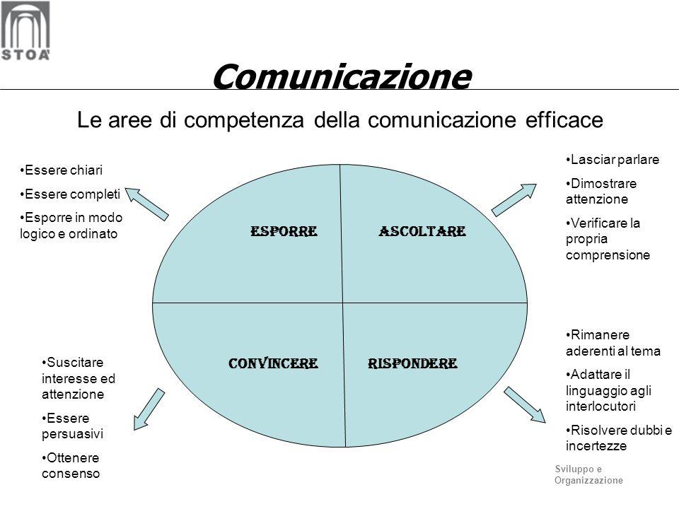 Le aree di competenza della comunicazione efficace