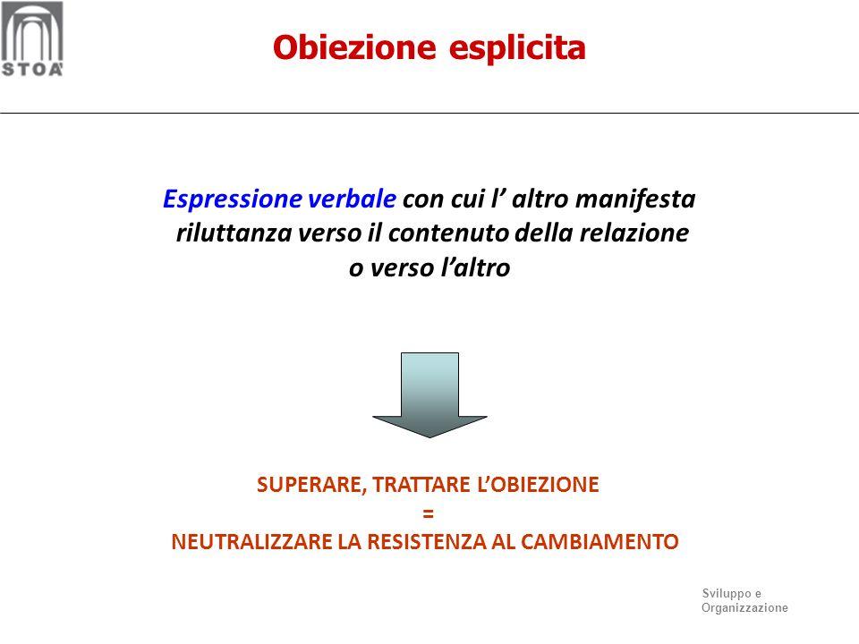 Obiezione esplicita Espressione verbale con cui l' altro manifesta