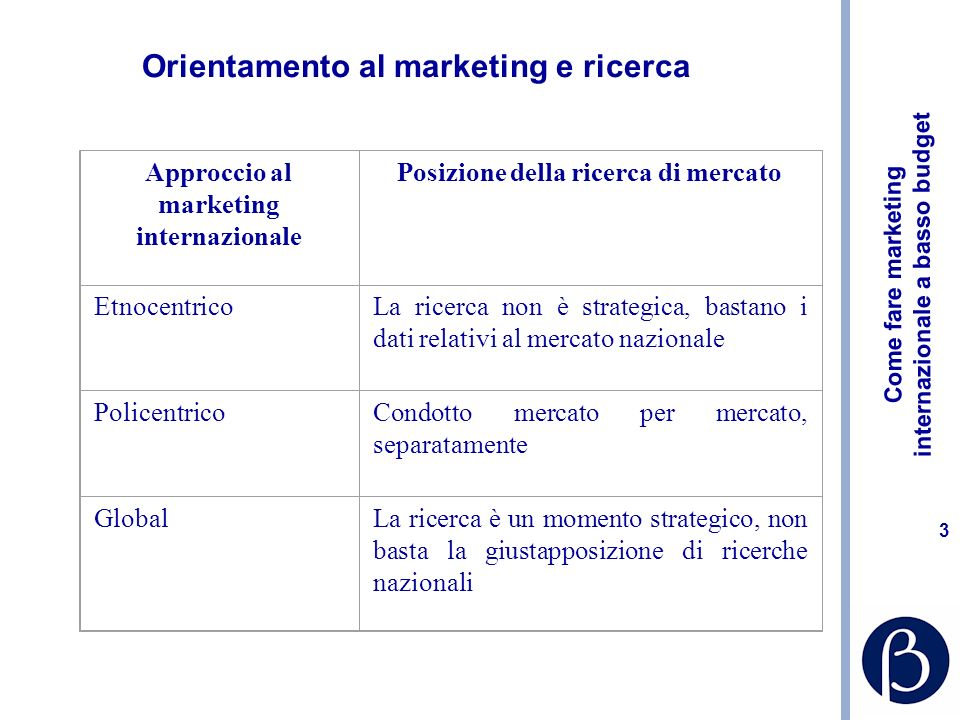 Orientamento al marketing e ricerca