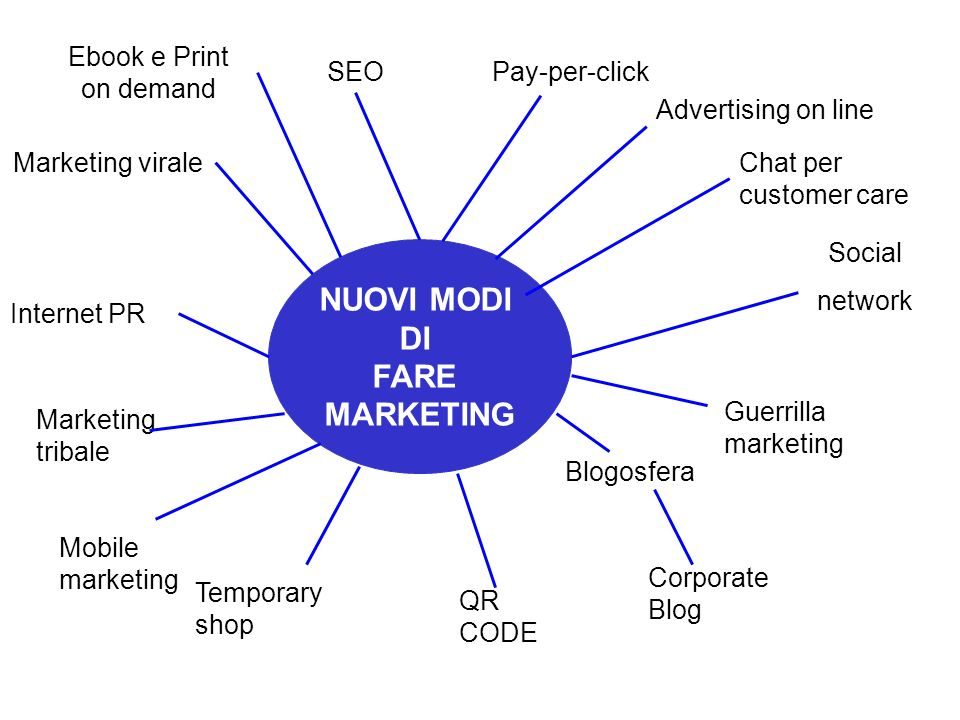 NUOVI MODI DI FARE MARKETING
