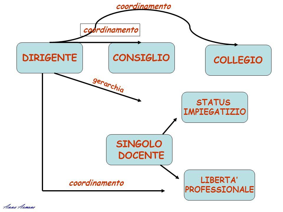 DIRIGENTE CONSIGLIO COLLEGIO SINGOLO DOCENTE