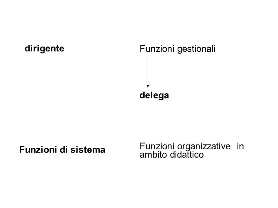 dirigente Funzioni gestionali. delega. Funzioni organizzative in ambito didattico.