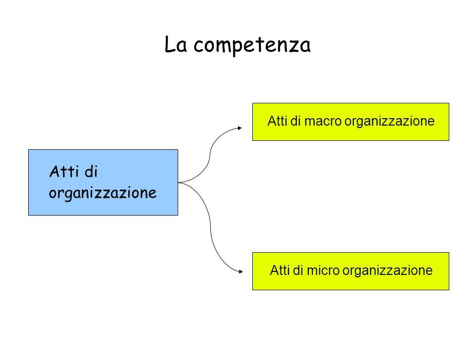 La competenza Atti di organizzazione Atti di macro organizzazione