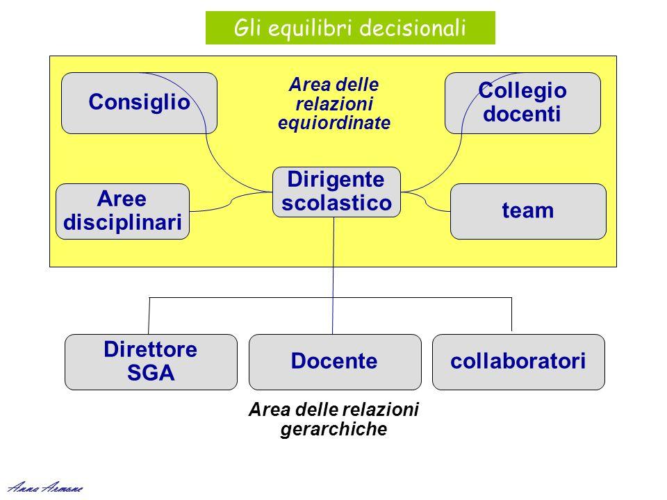 Area delle relazioni equiordinate Area delle relazioni gerarchiche