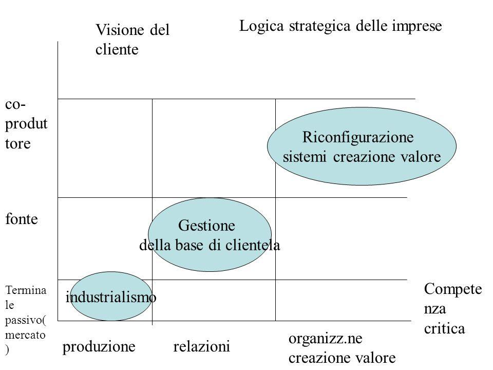 Logica strategica delle imprese Visione del cliente