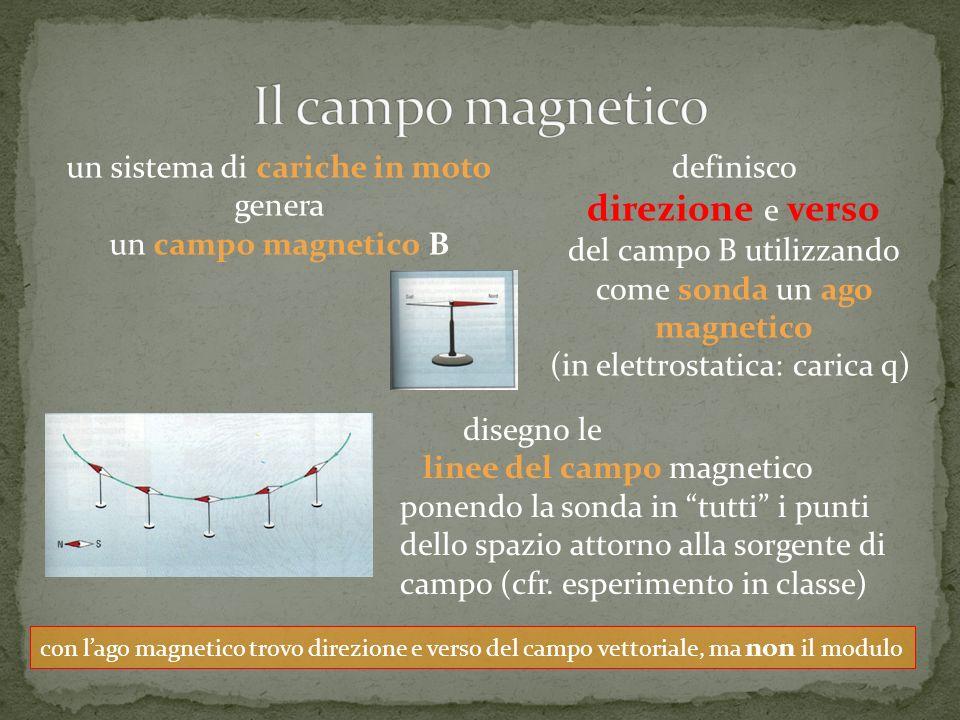 Il campo magnetico direzione e verso