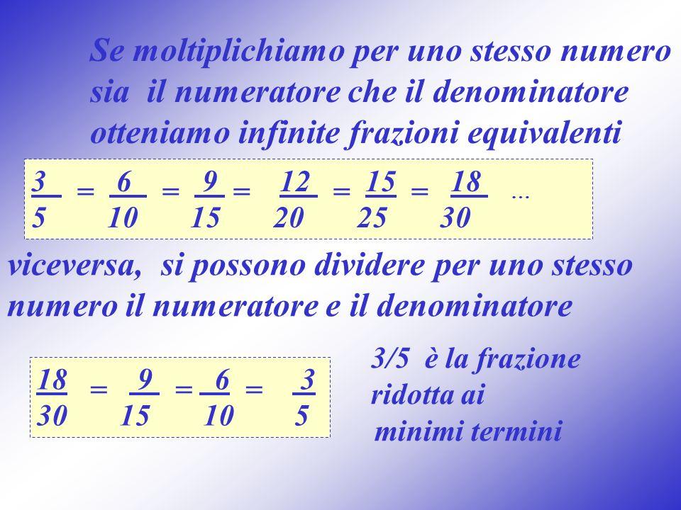 Se moltiplichiamo per uno stesso numero sia il numeratore che il denominatore otteniamo infinite frazioni equivalenti