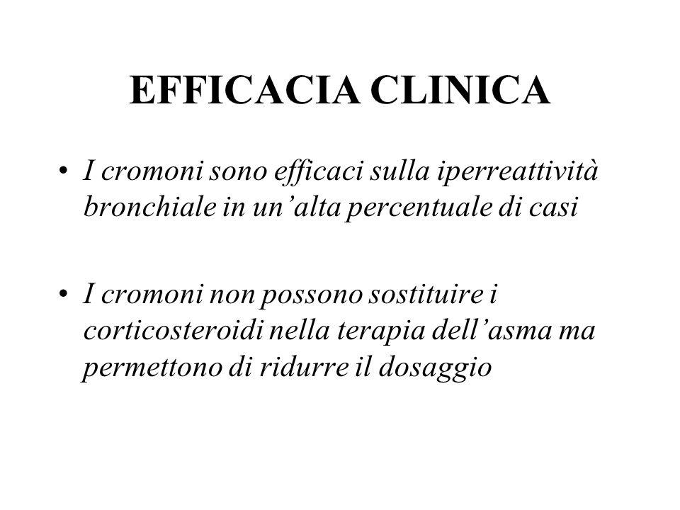 EFFICACIA CLINICA I cromoni sono efficaci sulla iperreattività bronchiale in un'alta percentuale di casi.