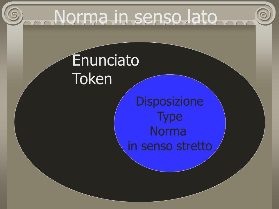 Norma in senso lato Enunciato Token Disposizione Type Norma