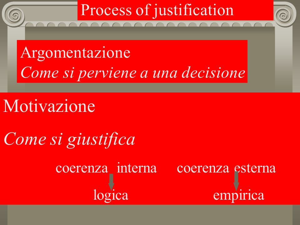 Motivazione Come si giustifica Process of justification Argomentazione