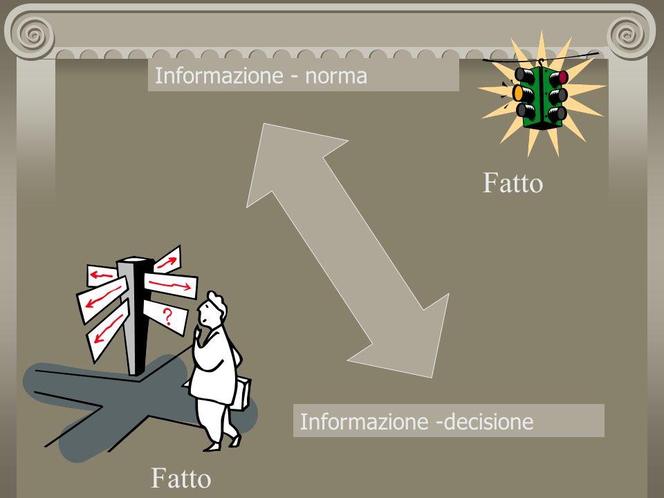 Informazione - norma Fatto Informazione -decisione Fatto