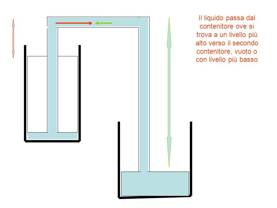 Il liquido passa dal contenitore ove si trova a un livello più alto verso il secondo contenitore, vuoto o con livello più basso