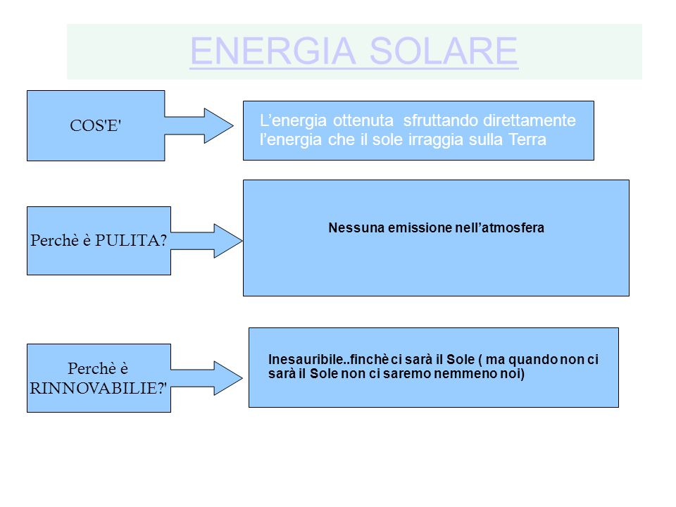 ENERGIA SOLARE COS E L'energia ottenuta sfruttando direttamente l'energia che il sole irraggia sulla Terra.