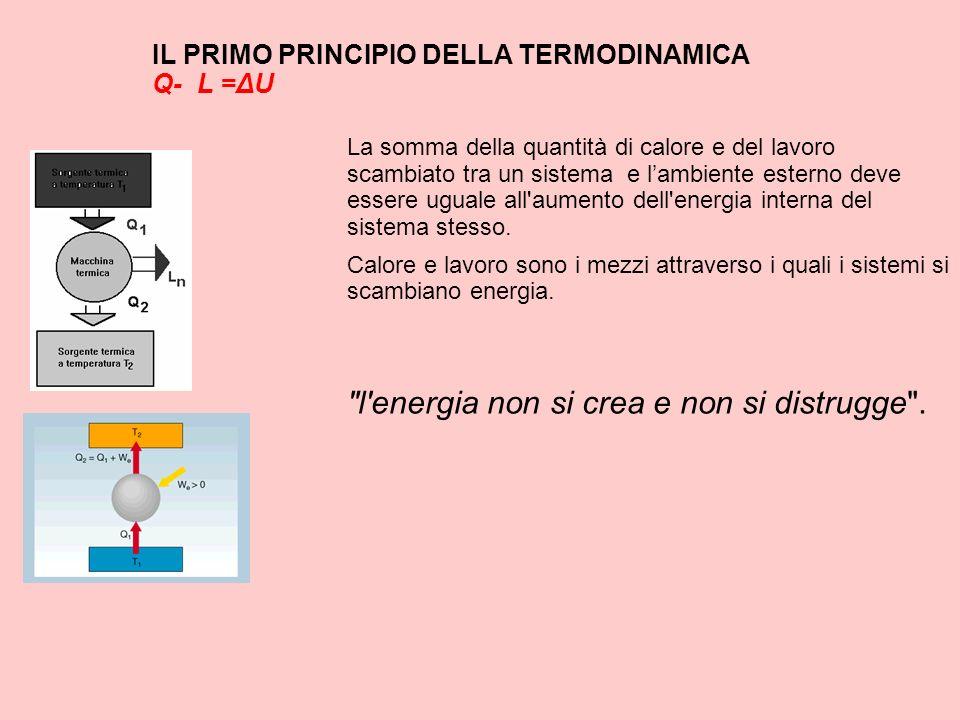 IL PRIMO PRINCIPIO DELLA TERMODINAMICA Q- L =ΔU