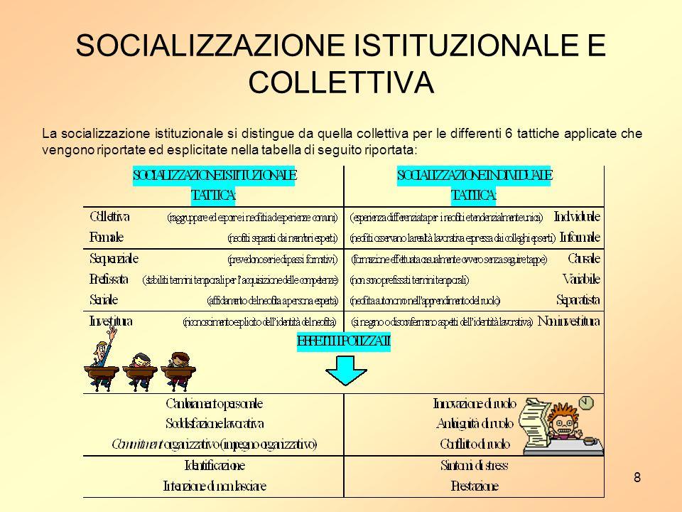 SOCIALIZZAZIONE ISTITUZIONALE E COLLETTIVA