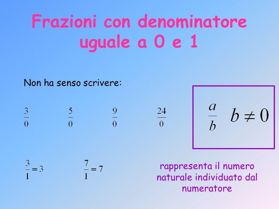 Frazioni con denominatore uguale a 0 e 1