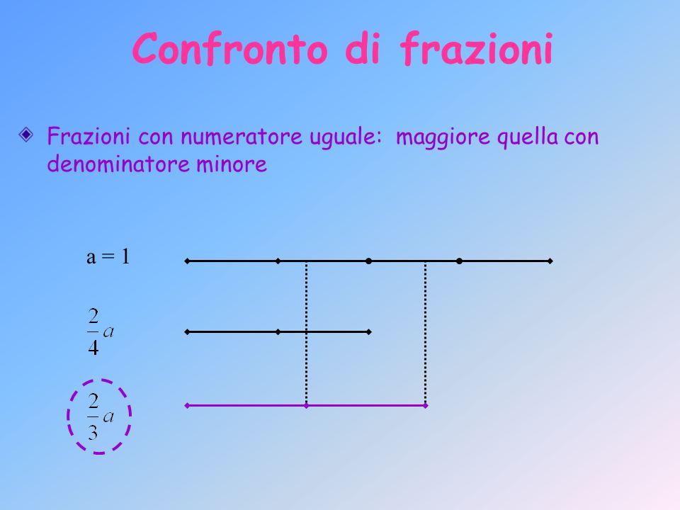 Confronto di frazioni Frazioni con numeratore uguale: maggiore quella con denominatore minore.