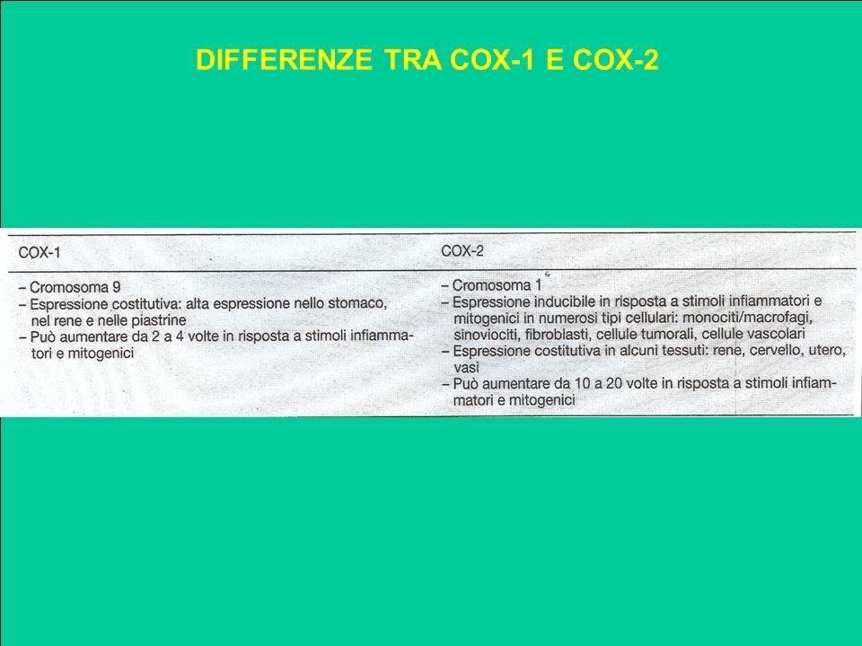 DIFFERENZE TRA COX-1 E COX-2