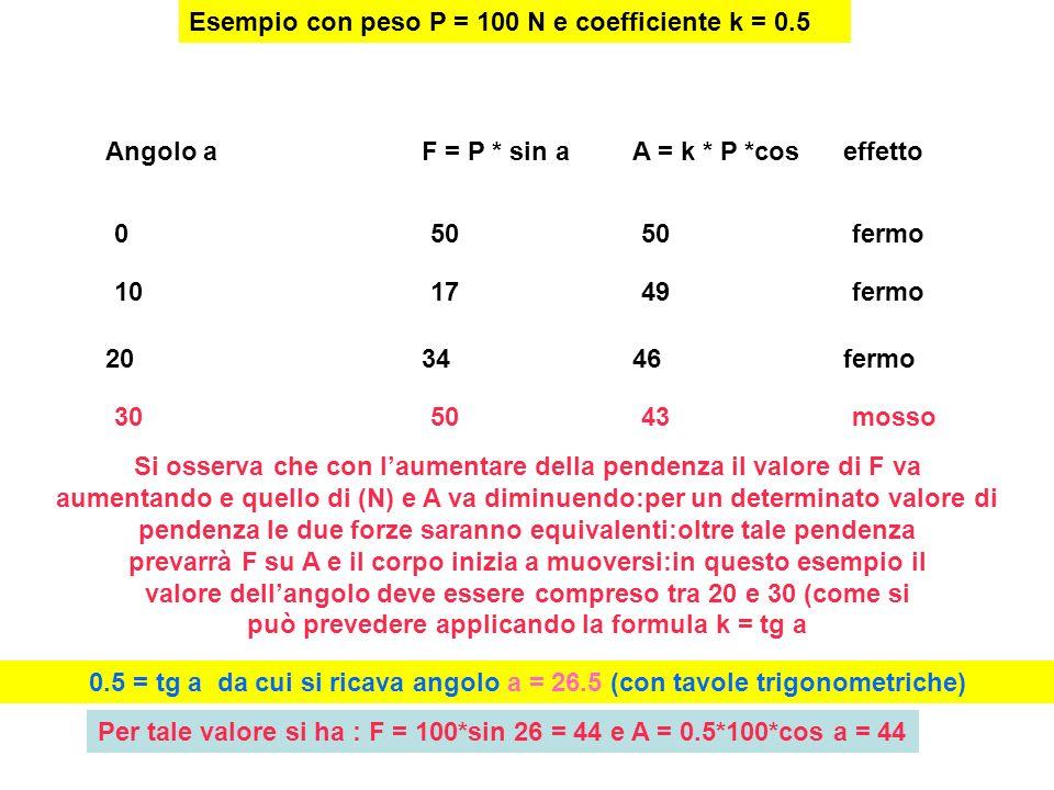 Esempio con peso P = 100 N e coefficiente k = 0.5