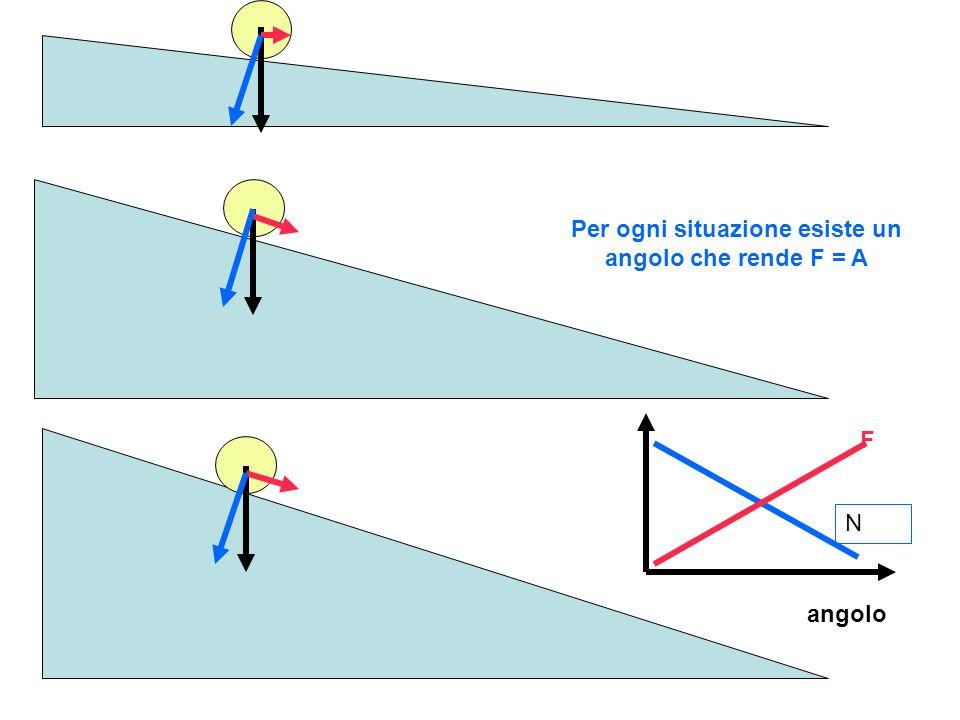 Per ogni situazione esiste un angolo che rende F = A
