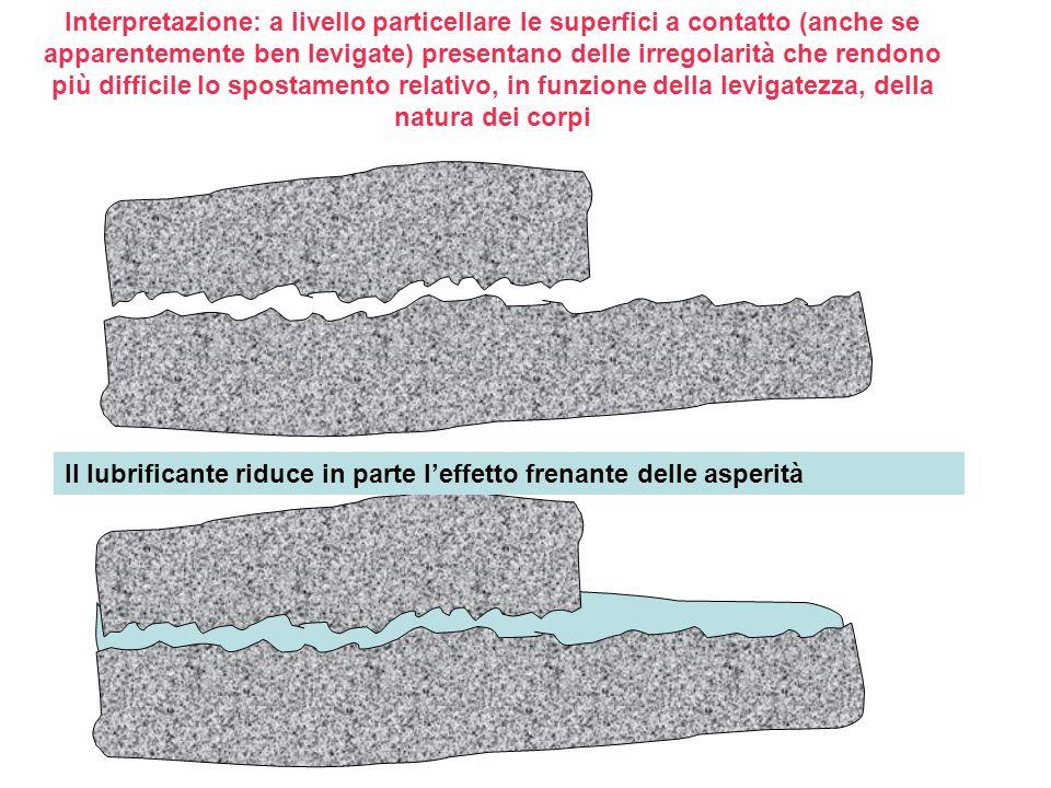 Interpretazione: a livello particellare le superfici a contatto (anche se apparentemente ben levigate) presentano delle irregolarità che rendono più difficile lo spostamento relativo, in funzione della levigatezza, della natura dei corpi