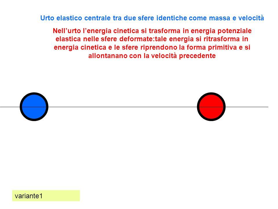 Urto elastico centrale tra due sfere identiche come massa e velocità