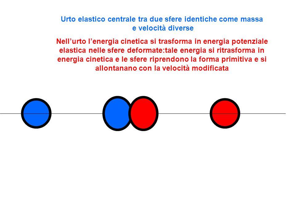 Urto elastico centrale tra due sfere identiche come massa e velocità diverse