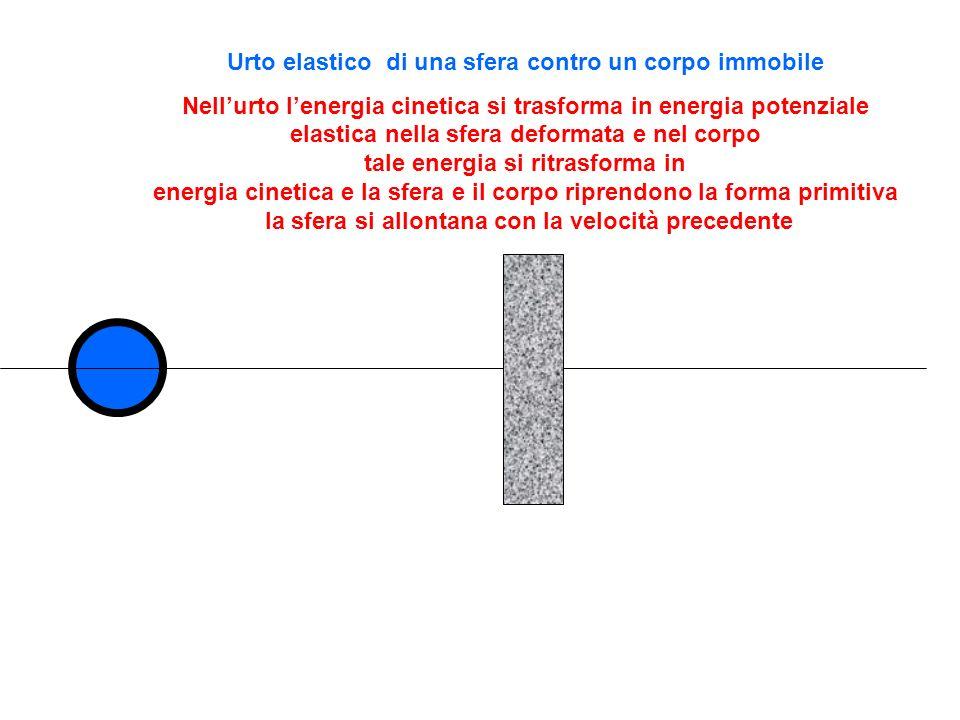 Urto elastico di una sfera contro un corpo immobile