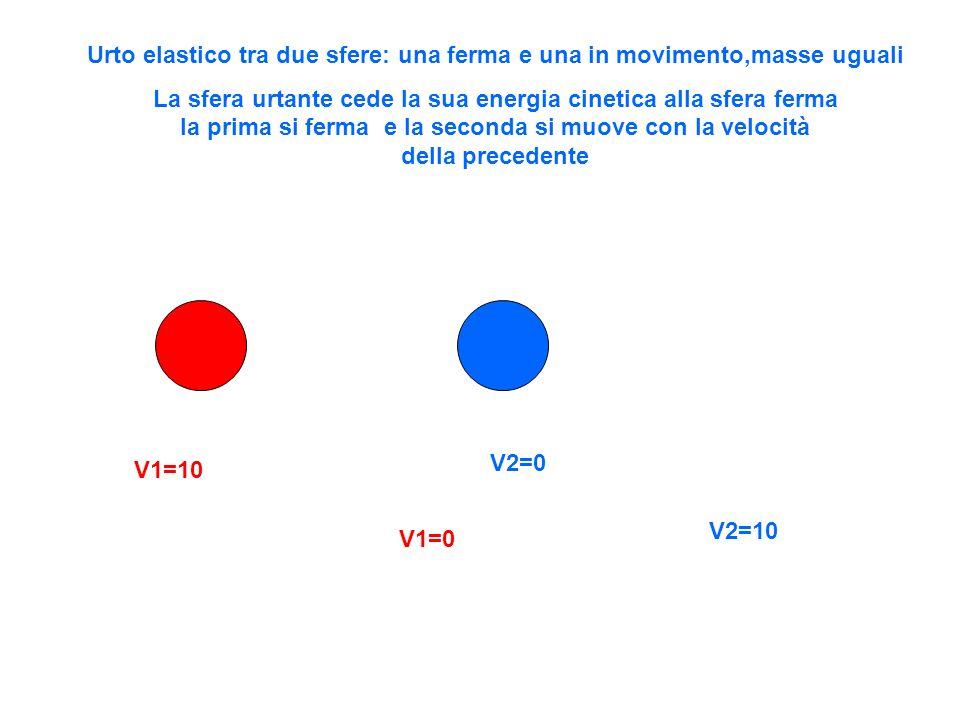 Urto elastico tra due sfere: una ferma e una in movimento,masse uguali