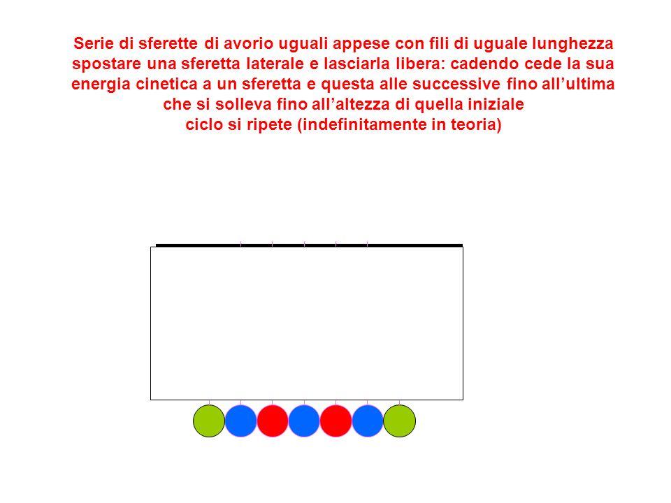 Serie di sferette di avorio uguali appese con fili di uguale lunghezza spostare una sferetta laterale e lasciarla libera: cadendo cede la sua energia cinetica a un sferetta e questa alle successive fino all'ultima che si solleva fino all'altezza di quella iniziale ciclo si ripete (indefinitamente in teoria)