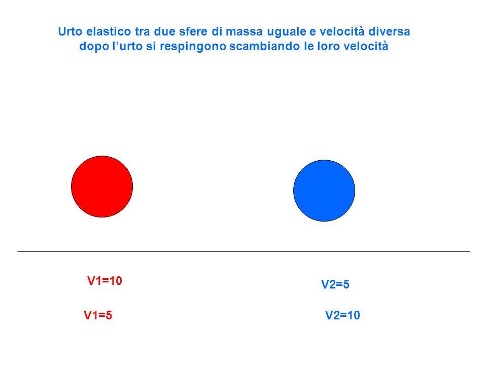 Urto elastico tra due sfere di massa uguale e velocità diversa dopo l'urto si respingono scambiando le loro velocità