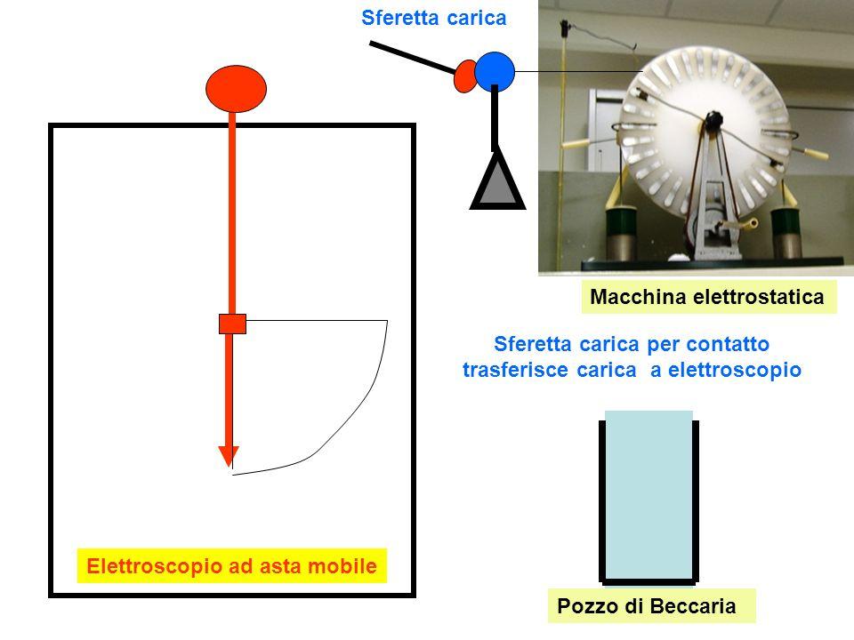 Sferetta carica per contatto trasferisce carica a elettroscopio